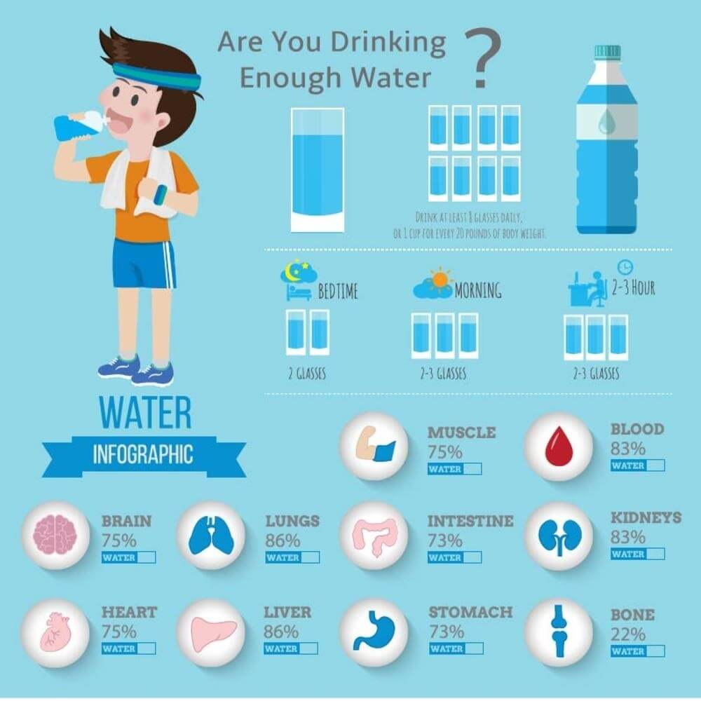 Hydration
